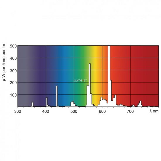 PHILIPS MASTER TL Mini Super 80 8W/827 T5 fénycső