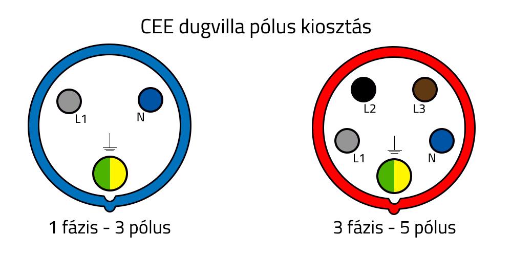 CEE ipari csatlakozók