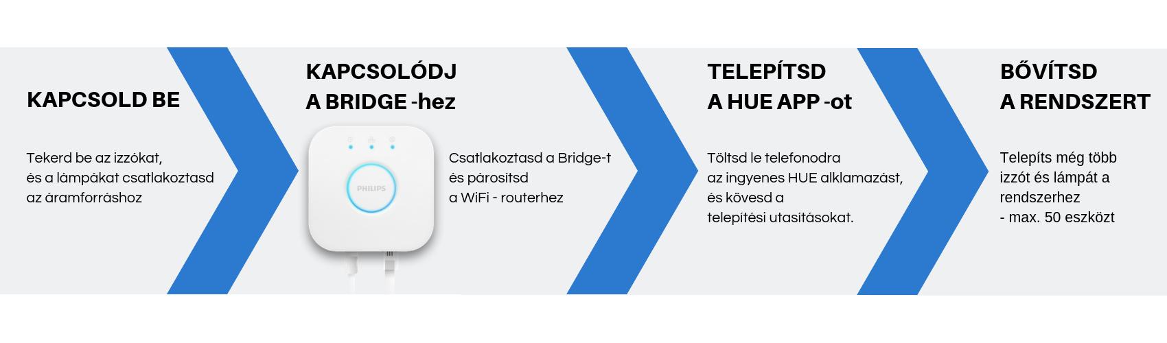 Philips Hue Bridge üzembe helyezése