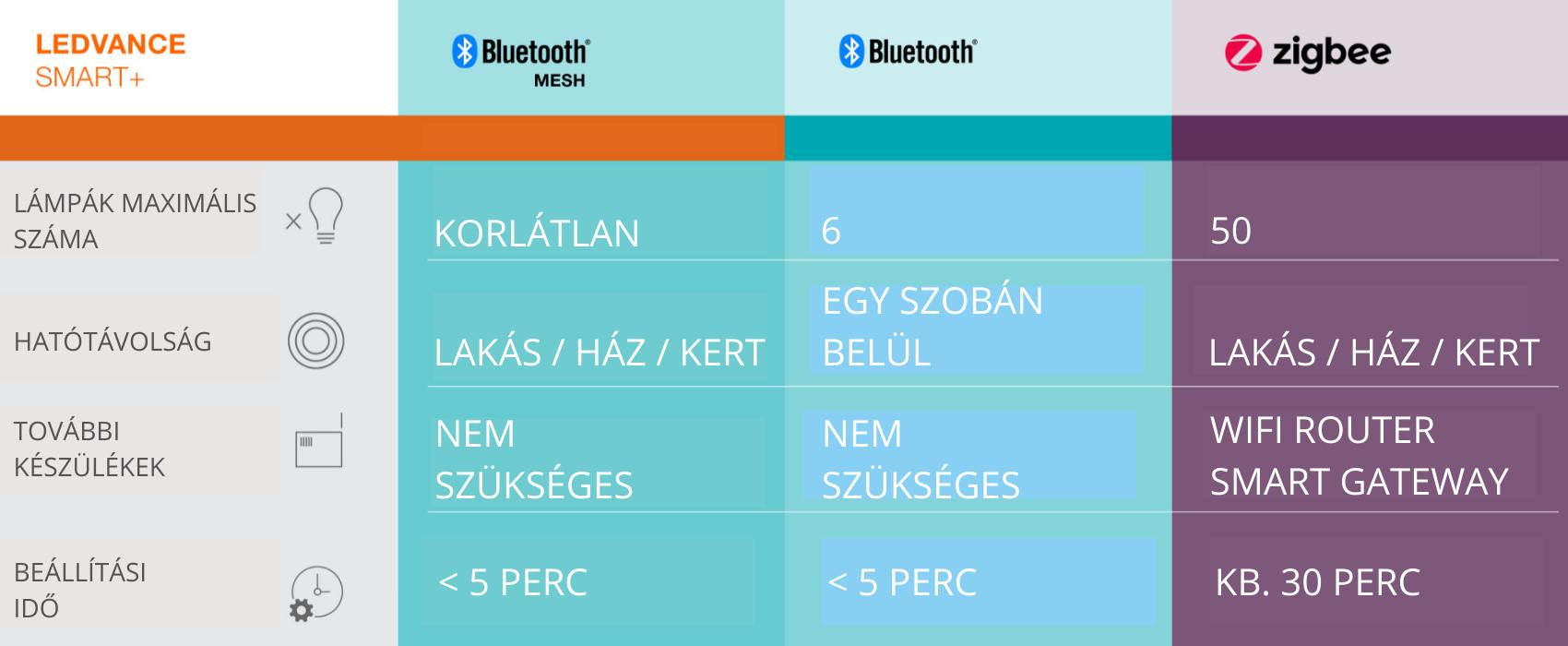 A Ledvance Smart+ Bluetooth és ZigBee rendszer összehasonlítása