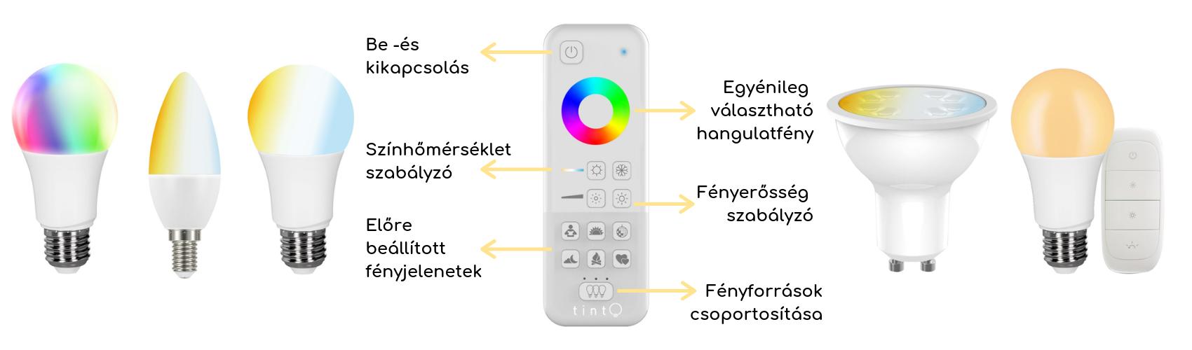 Müller Tint rendszer elemei