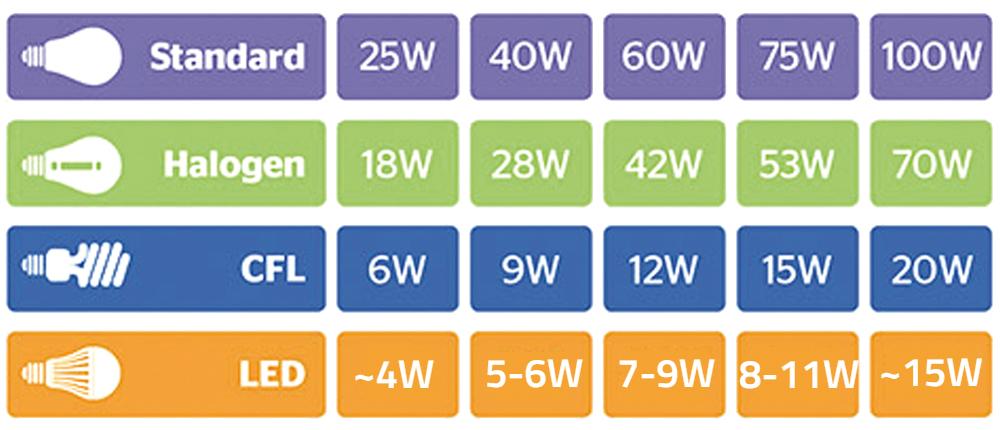 legelterjedtebb izzók összehasonlítása a modernebb fényforrásokkal