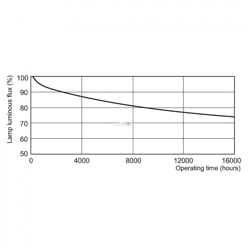 PHILIPS MASTER TL5 CIRCULAR 60W/840 2GX13 367mm